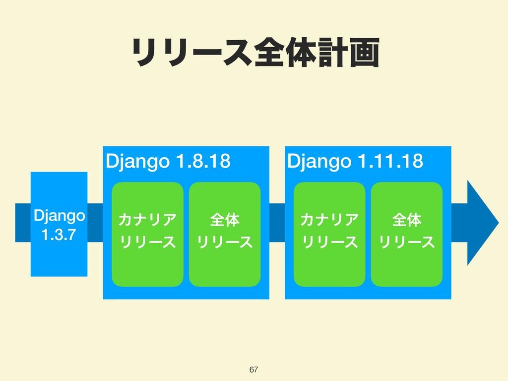 ϦϦʔεશମܭը 67 Django 1.3.7 Django 1.11.18 Django ...