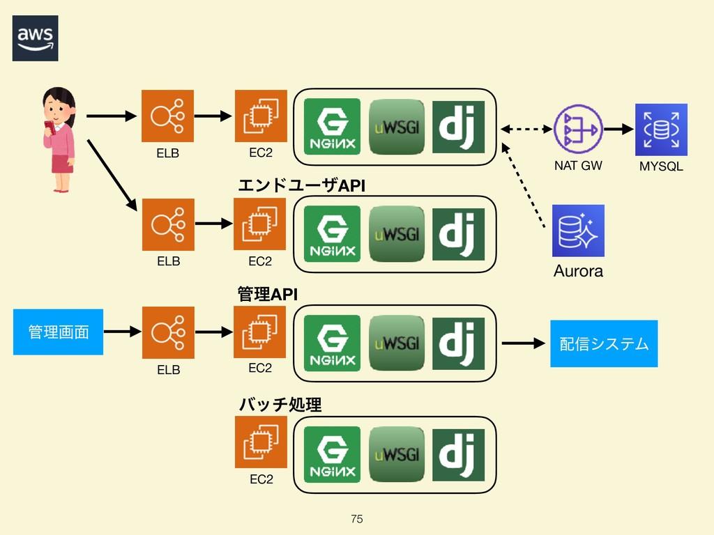 75 ELB NAT GW MYSQL Aurora EC2 EC2 EC2 ΤϯυϢʔβAP...