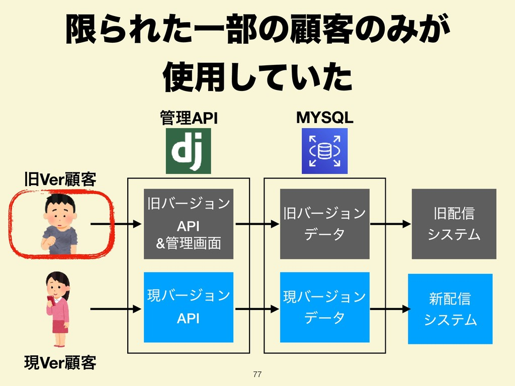 ݶΒΕͨҰ෦ͷސ٬ͷΈ͕ ༻͍ͯͨ͠ 77 MYSQL ཧAPI چόʔδϣϯ API ...
