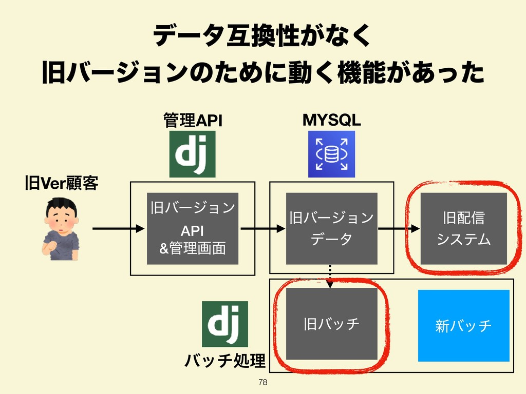 σʔλޓੑ͕ͳ͘ چόʔδϣϯͷͨΊʹಈ͘ػ͕͋ͬͨ 78 MYSQL ཧAPI چό...