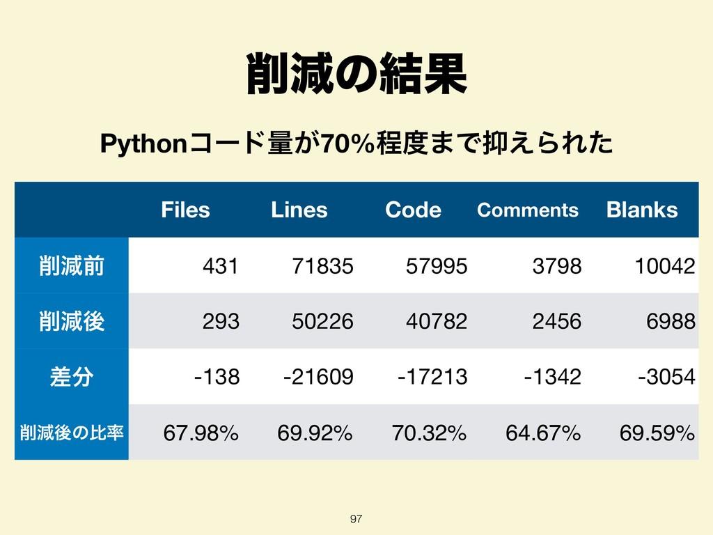 ݮͷ݁Ռ 97 Files Lines Code Comments Blanks ݮલ 4...