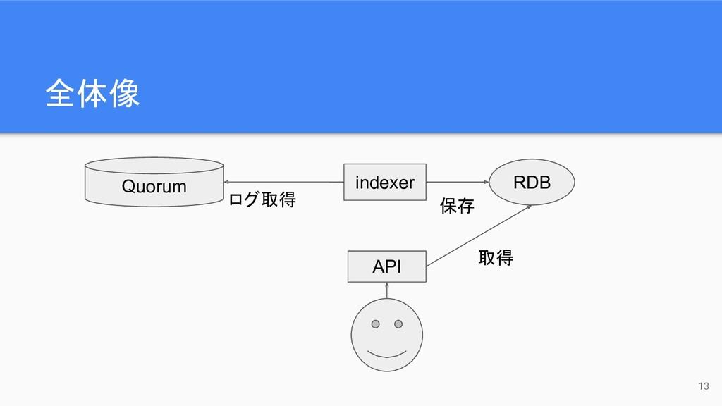 全体像 Quorum indexer RDB ログ取得 保存 API 取得 13