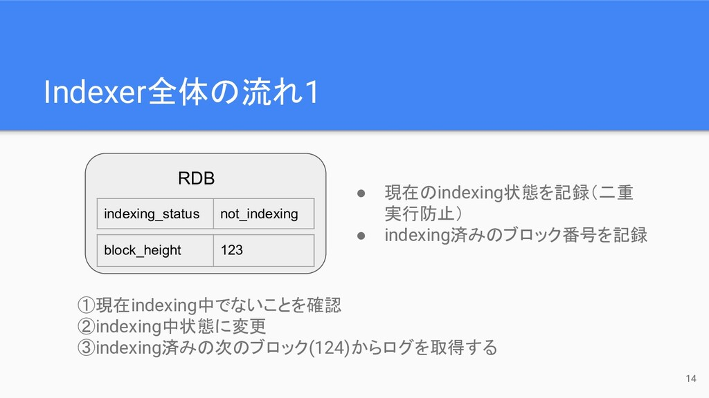 Indexer全体の流れ1 indexing_status not_indexing bloc...
