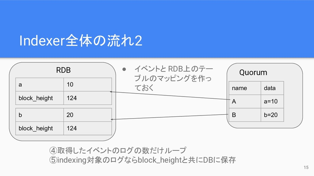 Indexer全体の流れ2 a 10 block_height 124 b 20 block_...