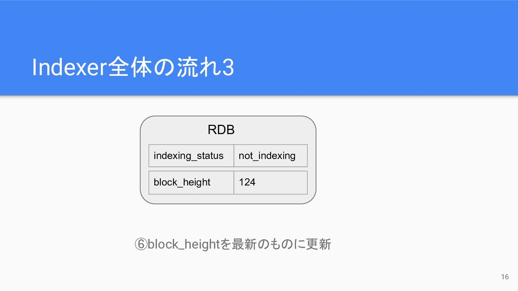 Indexer全体の流れ3 indexing_status not_indexing bloc...