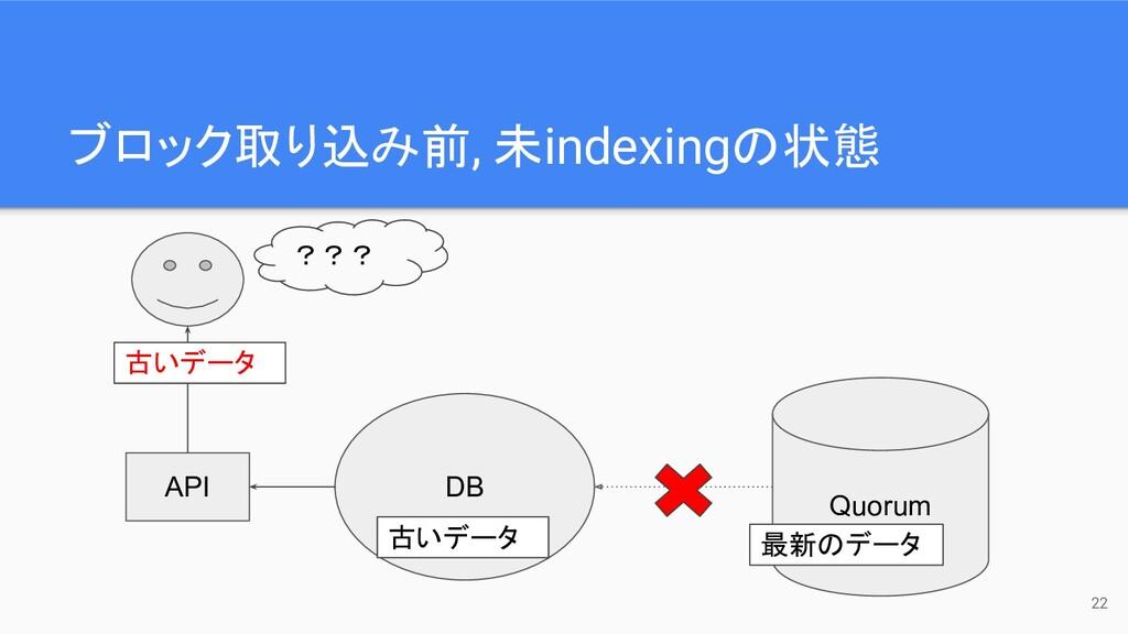 ブロック取り込み前, 未indexingの状態 Quorum API DB 最新のデータ 古い...