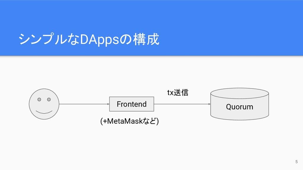 シンプルなDAppsの構成 Quorum Frontend (+MetaMaskなど) tx送...
