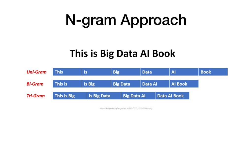 N-gram Approach https://devopedia.org/images/ar...
