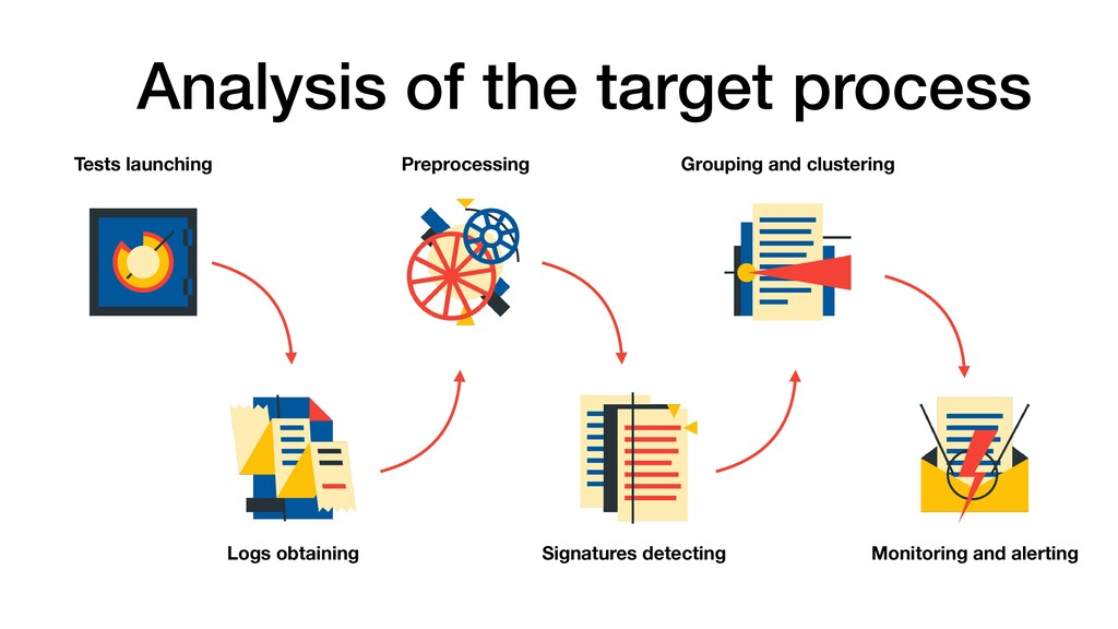 Analysis of the target process Logs obtaining P...