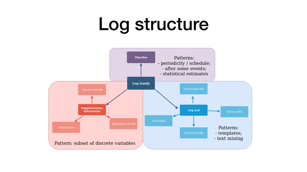Log structure