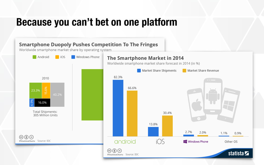 Because you can't bet on one platform