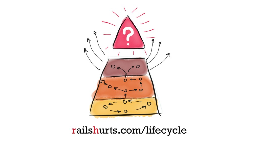 railshurts.com/lifecycle