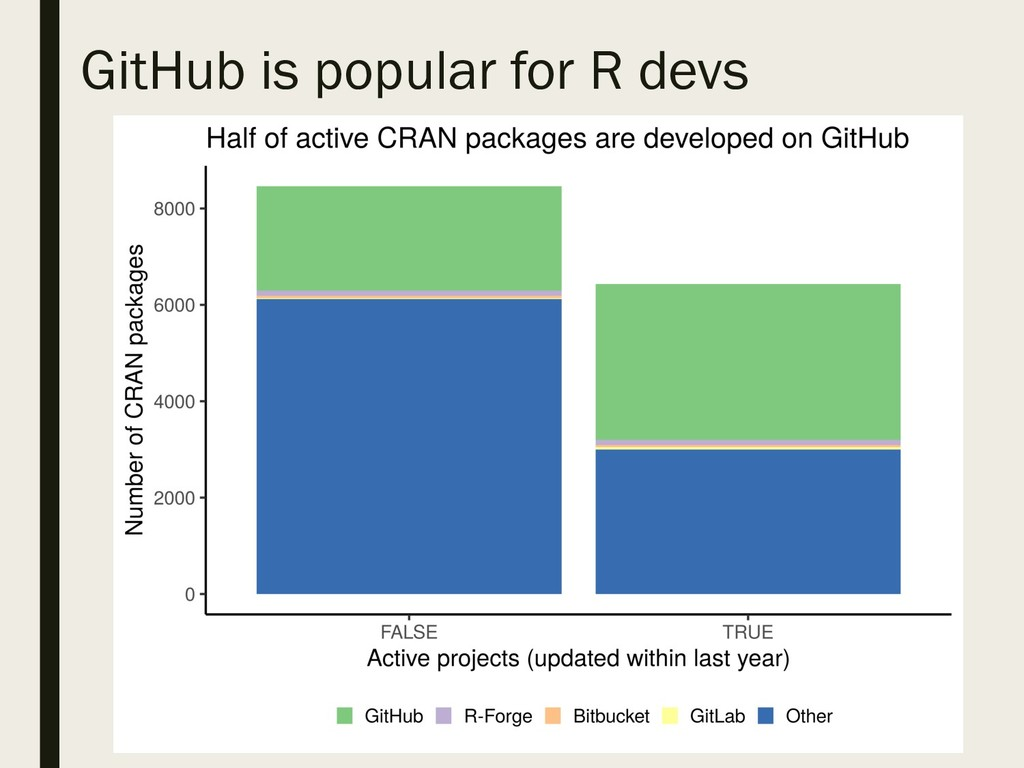 GitHub is popular for R devs