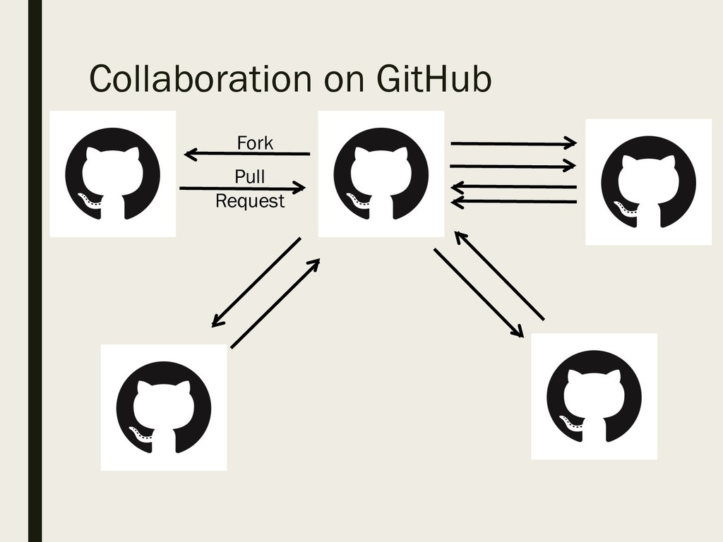 Collaboration on GitHub Fork Pull Request