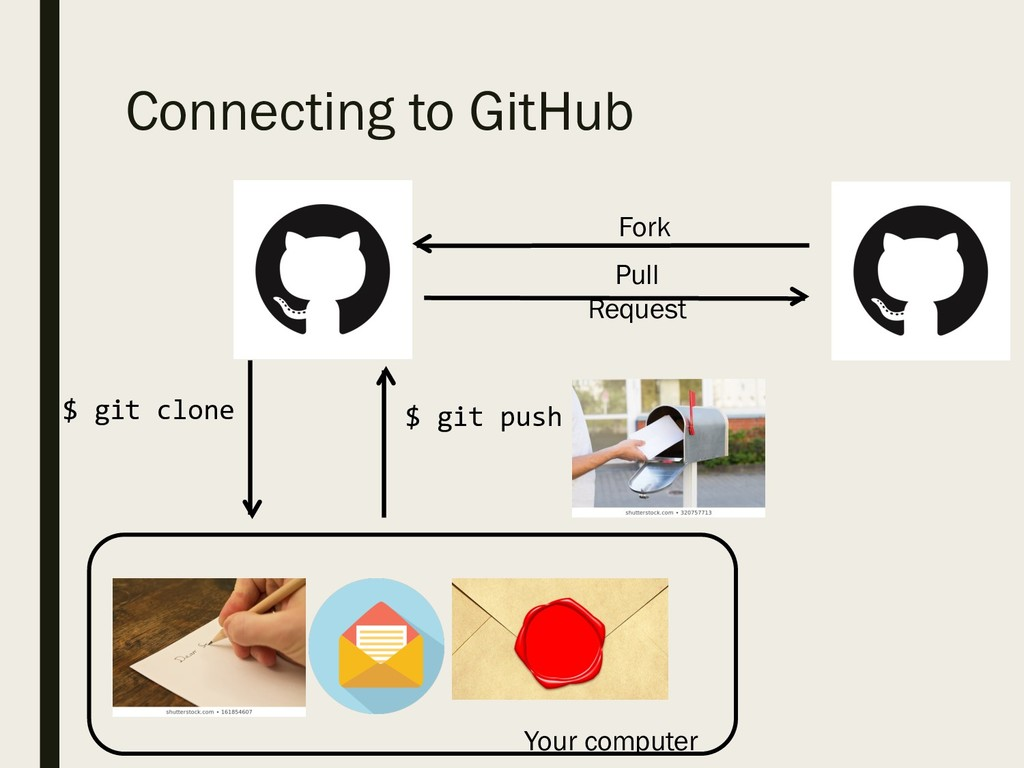 Connecting to GitHub Fork Pull Request $  git c...