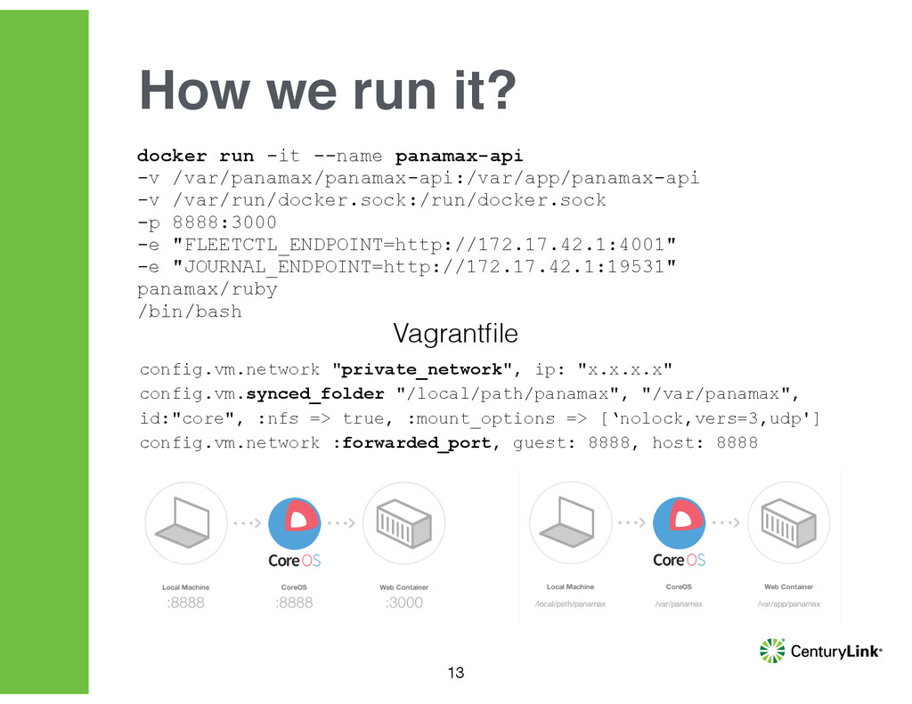 13 How we run it? docker run -it --name panamax...