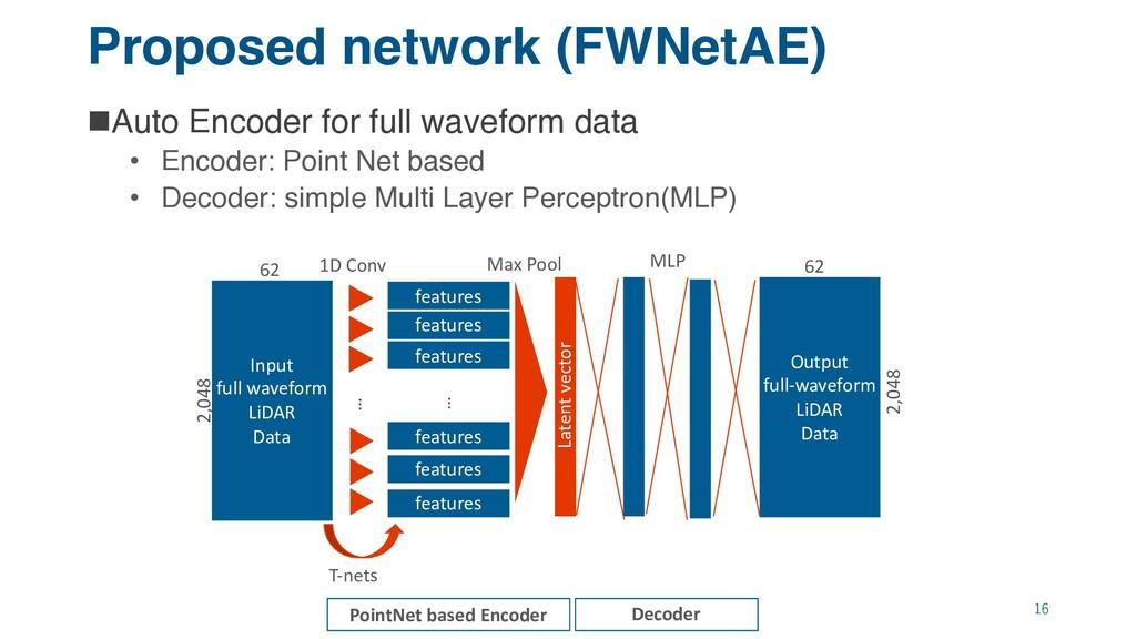 Proposed network (FWNetAE) nAuto Encoder for fu...
