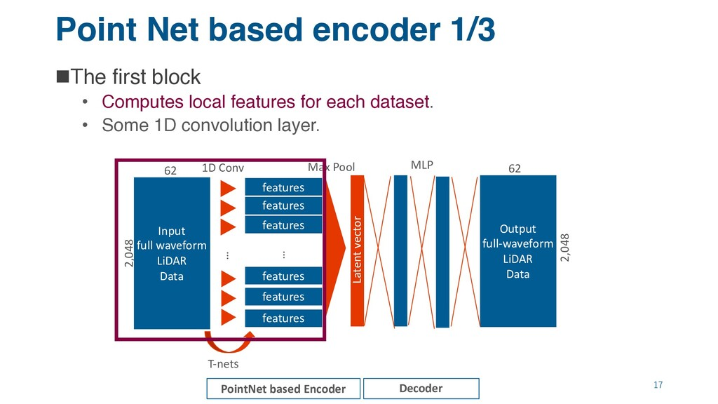Point Net based encoder 1/3 nThe first block • ...