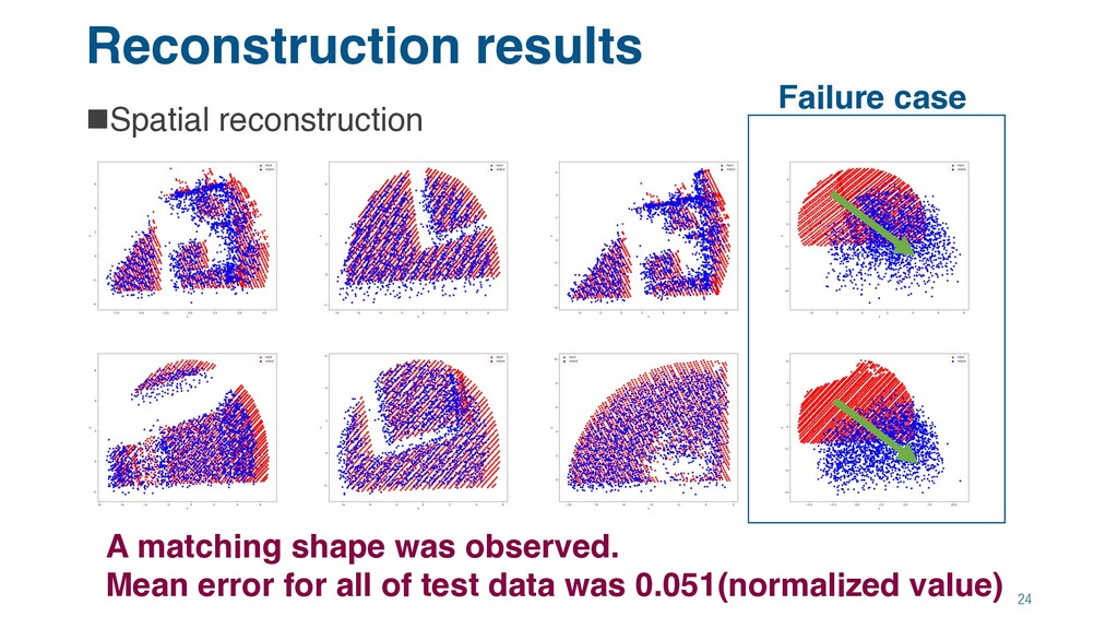 Reconstruction results nSpatial reconstruction ...