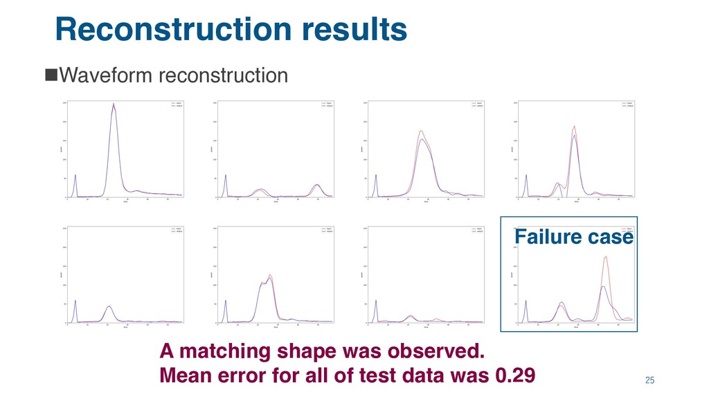 Reconstruction results nWaveform reconstruction...
