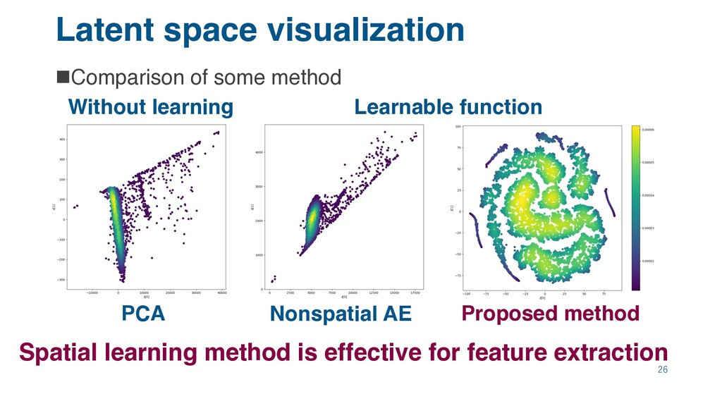 Latent space visualization nComparison of some ...