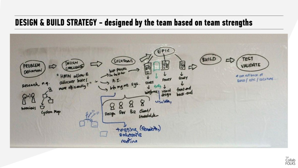 DESIGN & BUILD STRATEGY - designed by the team ...