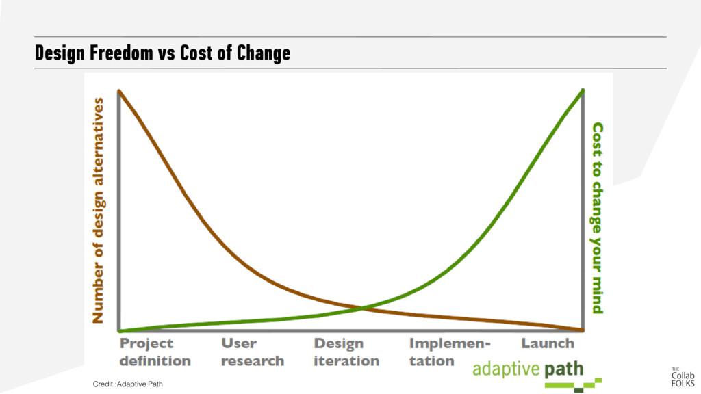 Design Freedom vs Cost of Change Design Freedom...