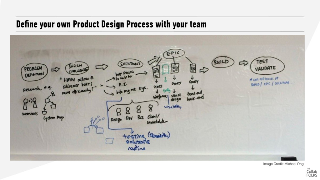 Define your own Product Design Process with your...
