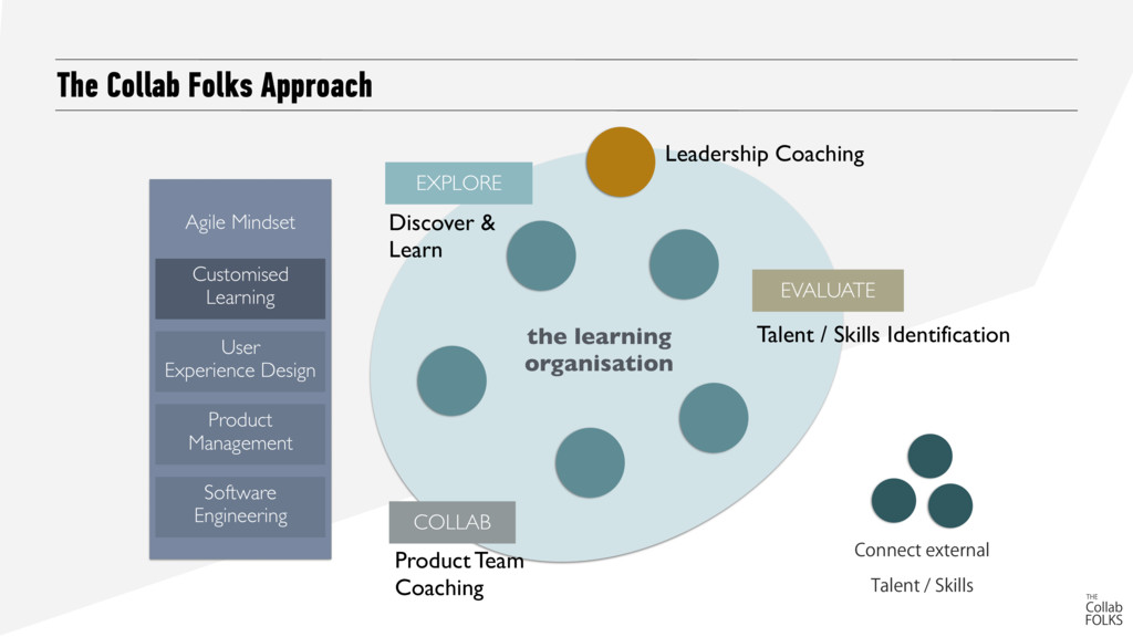 The Collab Folks Approach Leadership Coaching $...