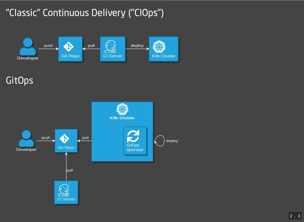 """""""Classic"""" Continuous Delivery (""""CIOps"""") Develop..."""