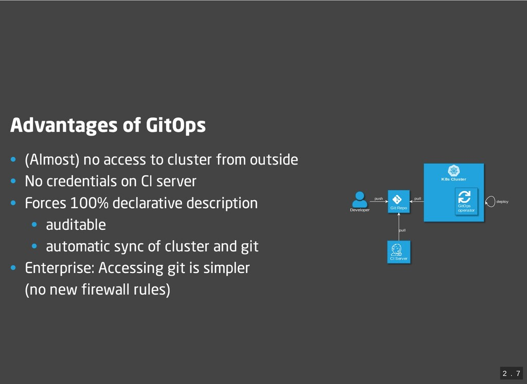 K8s Cluster Developer Git Repo CI Server GitOps...