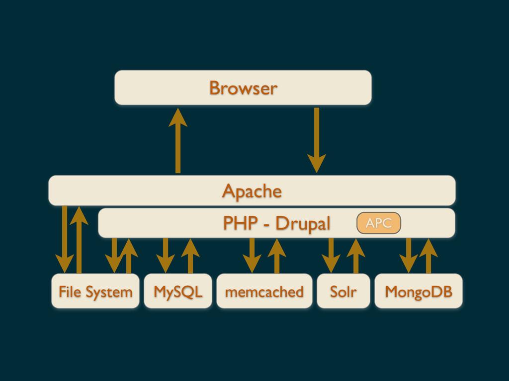 Browser Apache File System PHP - Drupal MySQL m...