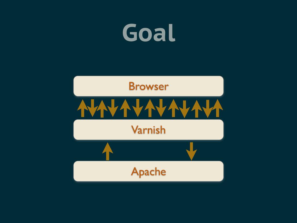 Goal Varnish Apache Browser