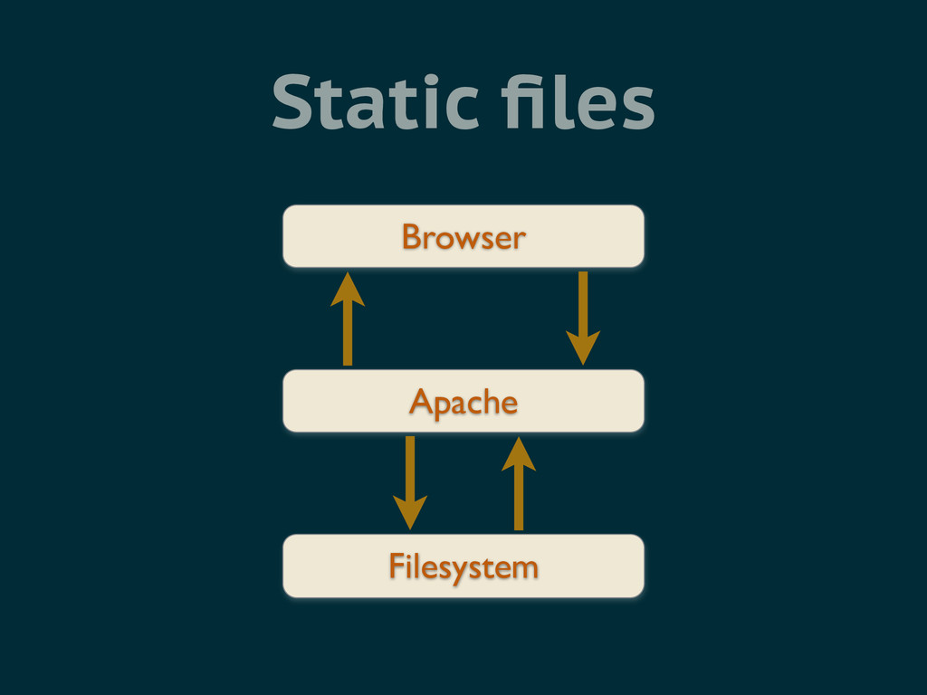 Static files Browser Apache Filesystem