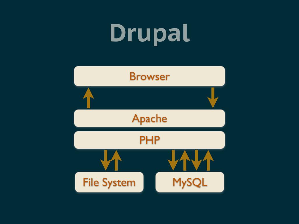 Drupal Browser Apache File System MySQL PHP