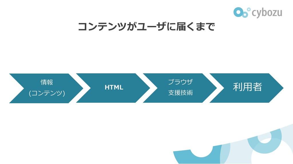 情報 (コンテンツ) HTML ブラウザ 支援技術 利用者 コンテンツがユーザに届くまで