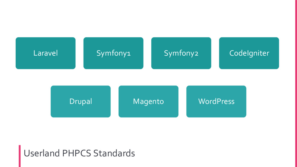 Userland PHPCS Standards Laravel Symfony1 Symfo...