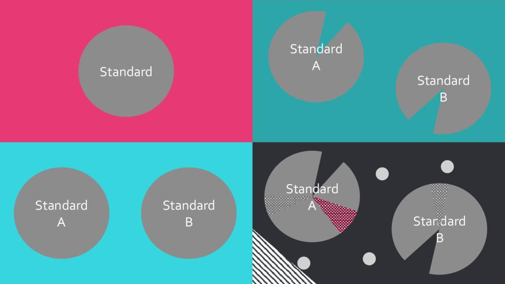 Standard Standard A Standard B Standard A Stand...
