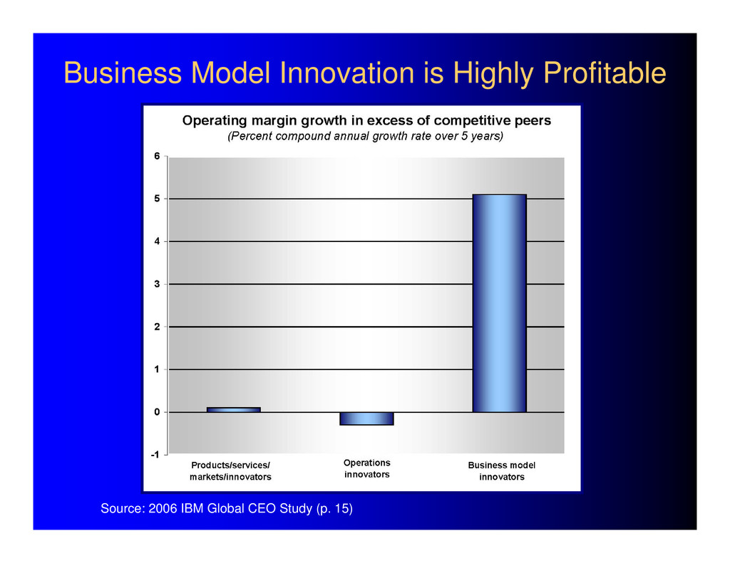Business Model Innovation is Highly Profitable ...