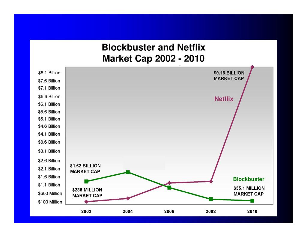 Blockbuster and Netflix Market Cap 2002 - 2010 ...