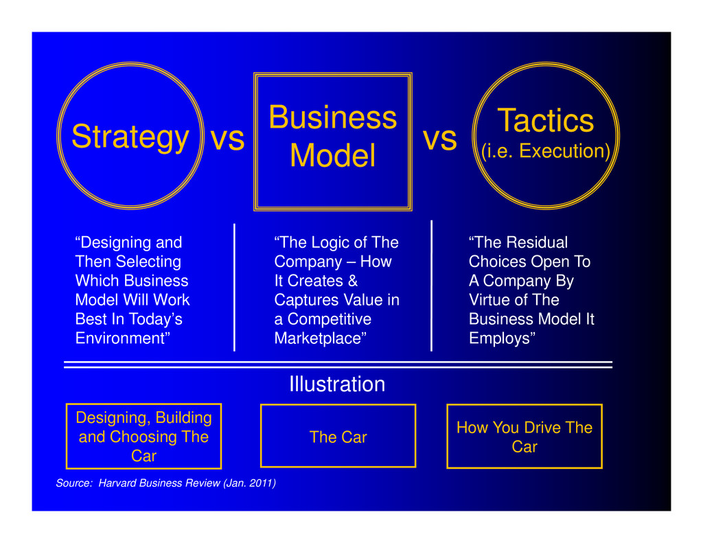 """""""Designing and Then Selecting Which Business Mo..."""