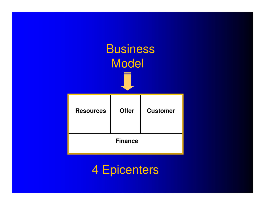 Business Model Resources Offer Customer Finance...
