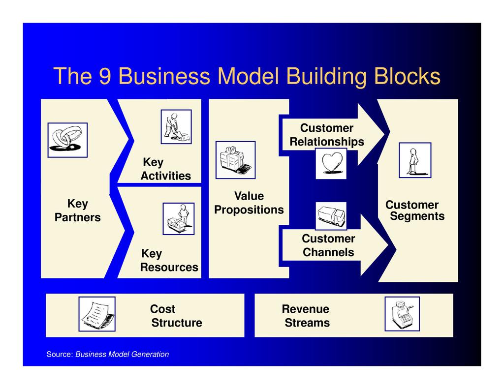 Value Propositions Customer Segments Revenue St...