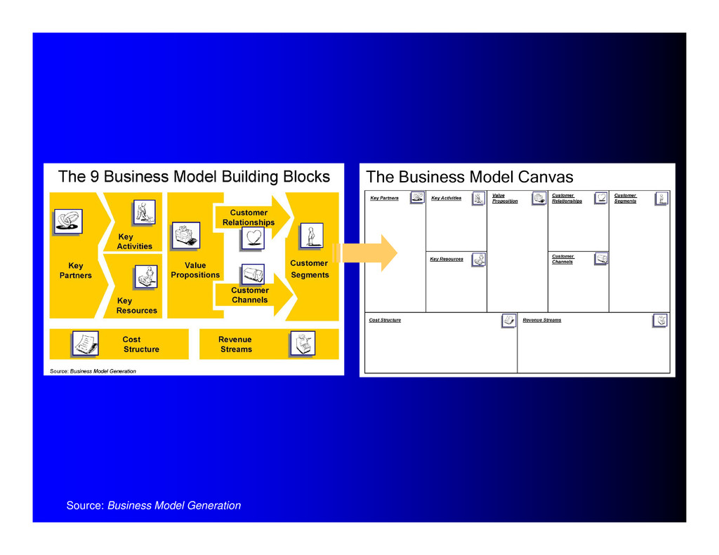 Source: Business Model Generation The Business ...