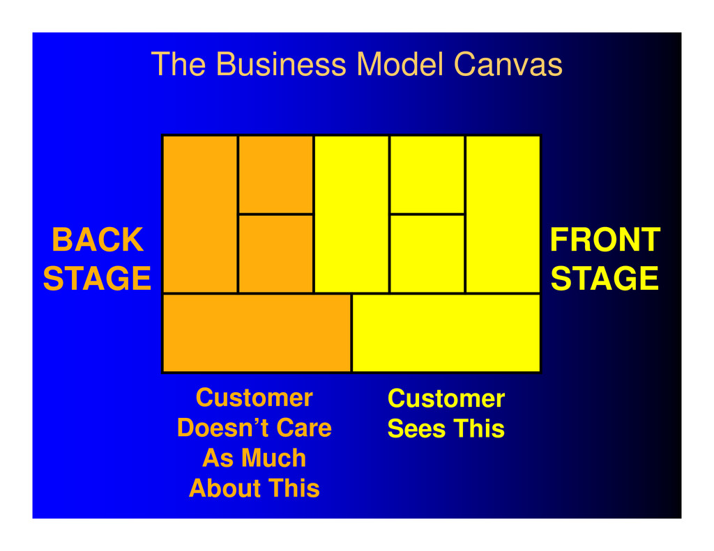 The Business Model Canvas Customer Doesn't Care...