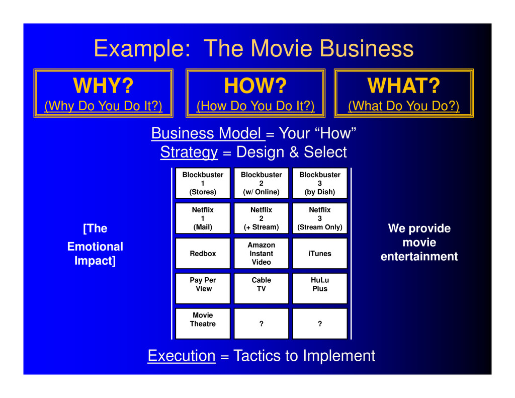 """Business Model = Your """"How"""" Strategy = Design &..."""