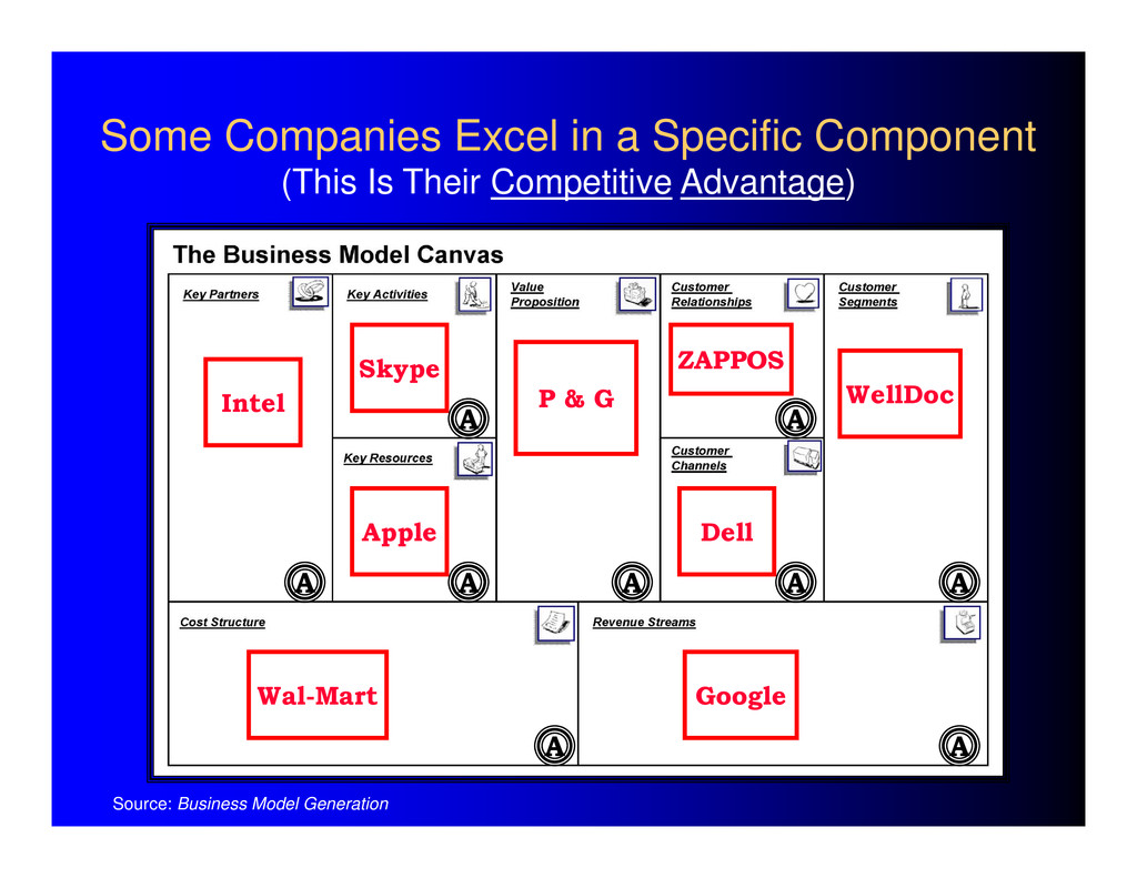 Some Companies Excel in a Specific Component (T...