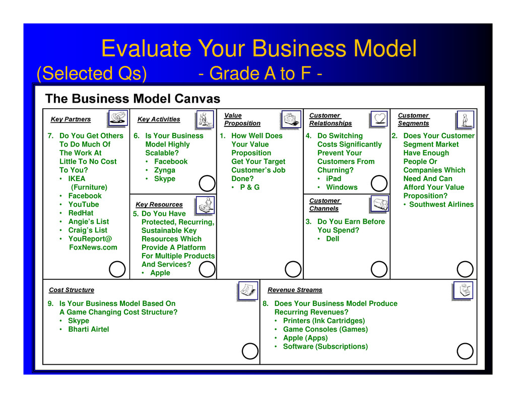 Evaluate Your Business Model (Selected Qs) - Gr...