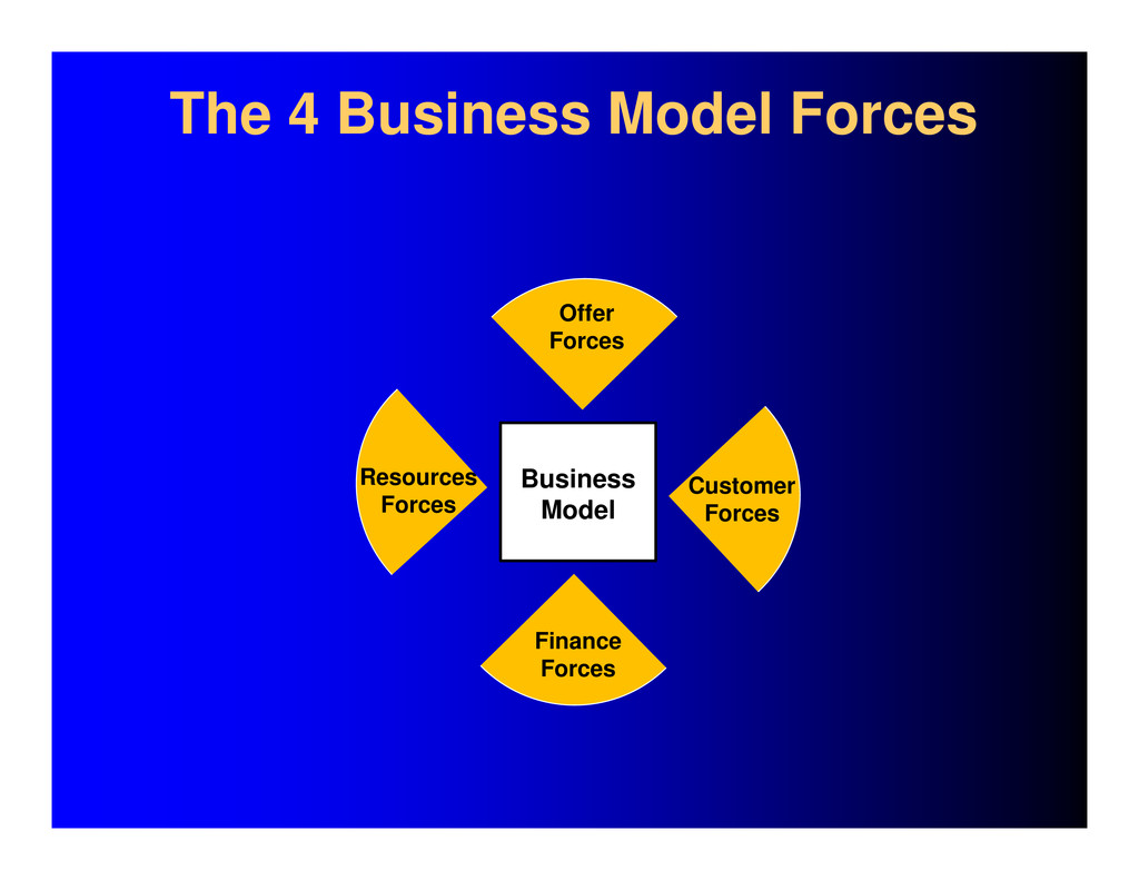 Business Model Finance Forces Resources Forces ...