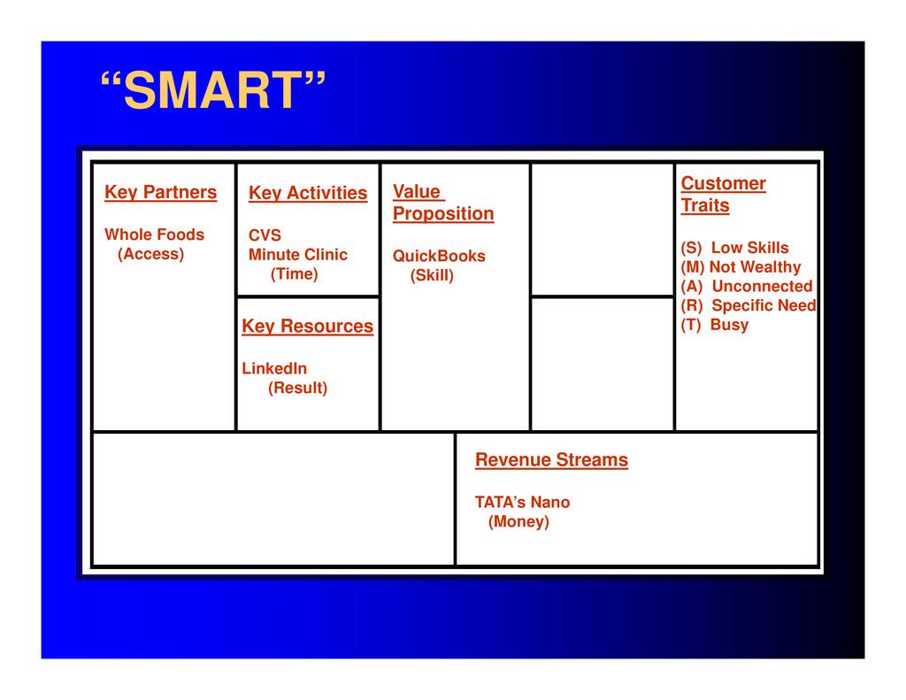 "Key Partners Whole Foods (Access) ""SMART"" Reven..."